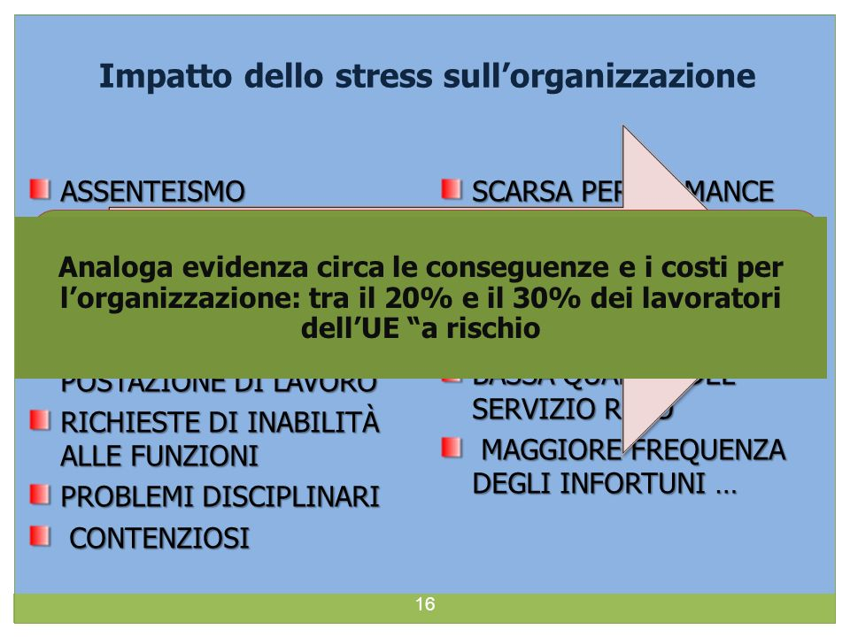 Impatto dello stress sull'organizzazione