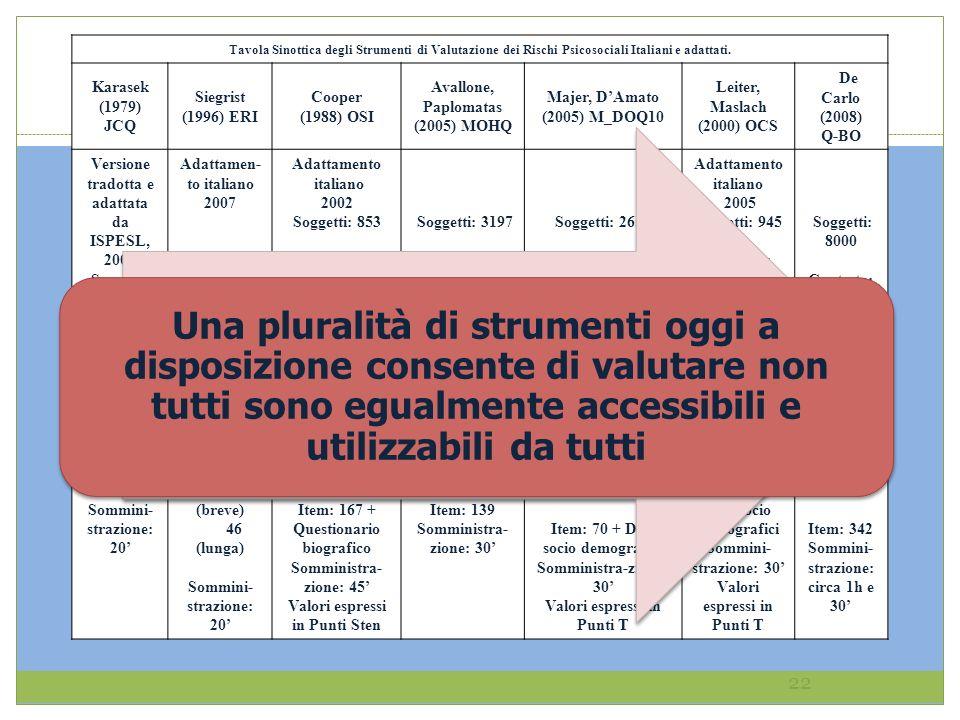Tavola Sinottica degli Strumenti di Valutazione dei Rischi Psicosociali Italiani e adattati.