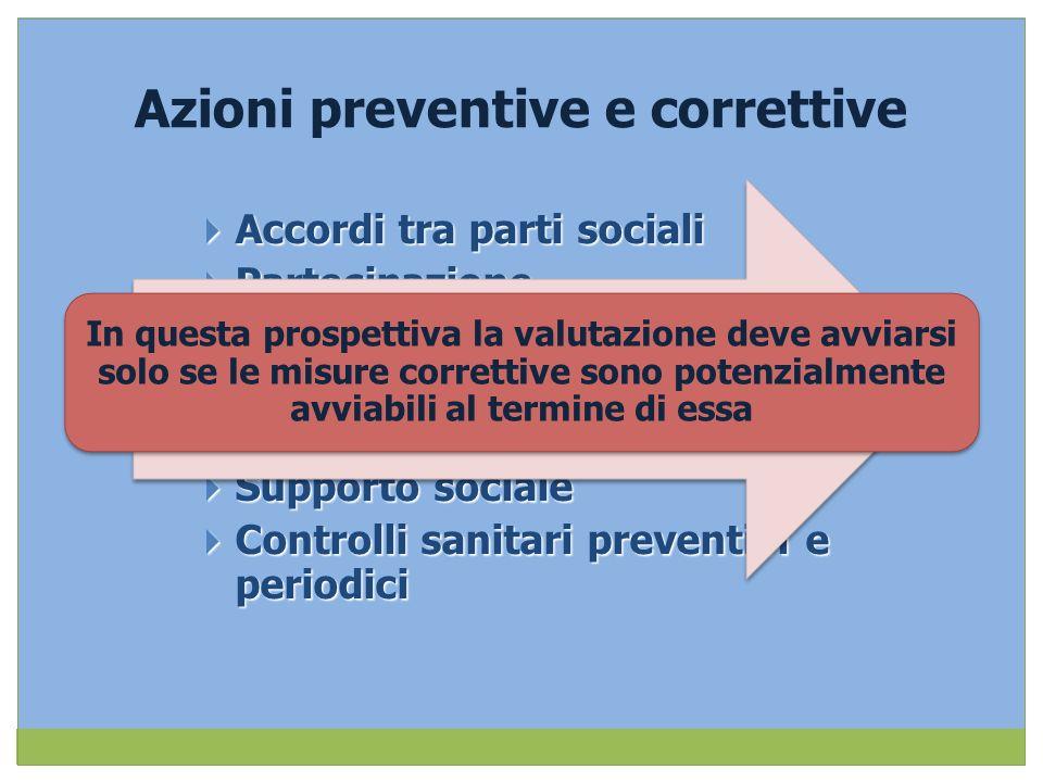 Azioni preventive e correttive
