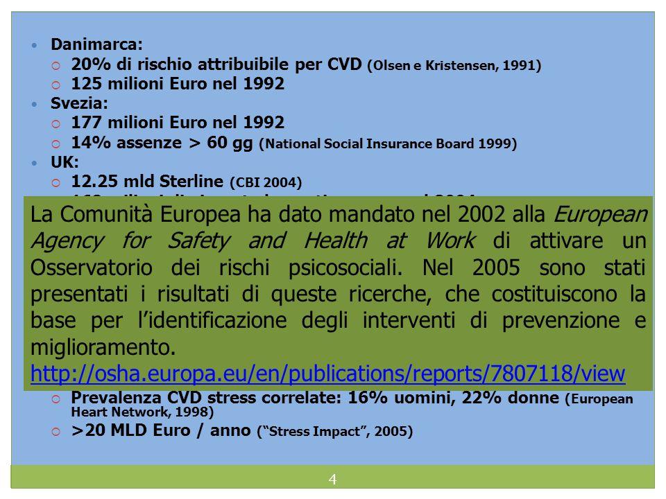 Danimarca: 20% di rischio attribuibile per CVD (Olsen e Kristensen, 1991) 125 milioni Euro nel 1992.