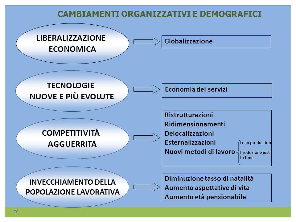 CAMBIAMENTI ORGANIZZATIVI E DEMOGRAFICI