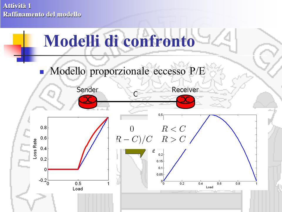 Modelli di confronto Modello proporzionale eccesso P/E