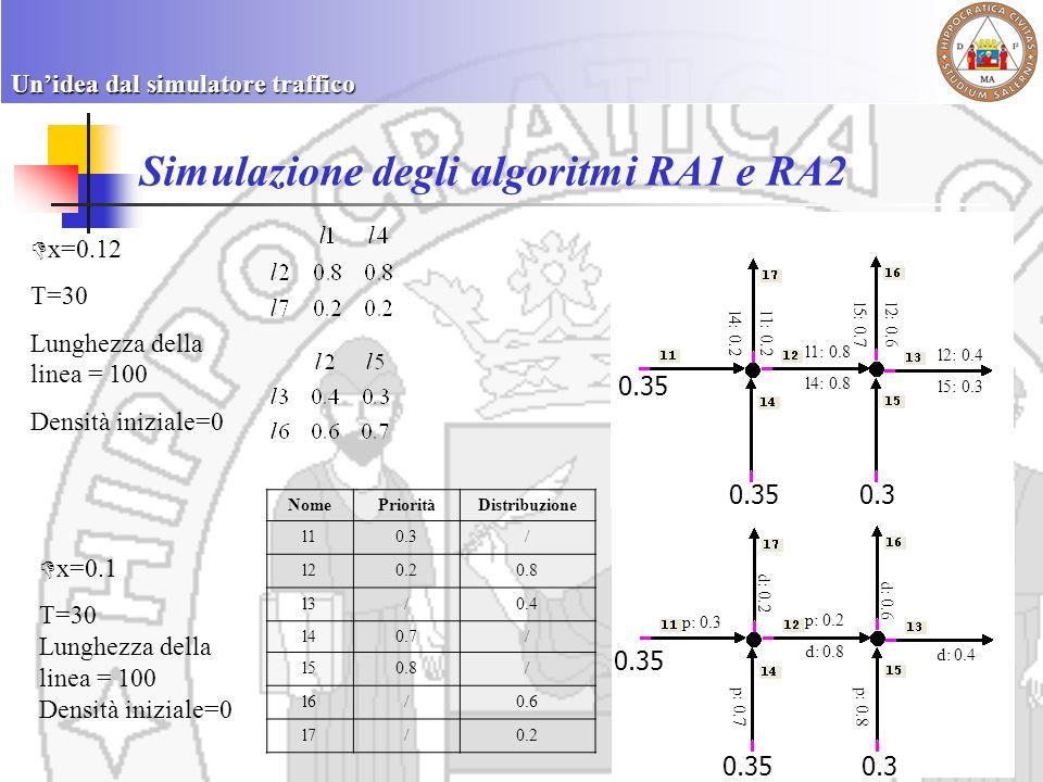 Simulazione degli algoritmi RA1 e RA2