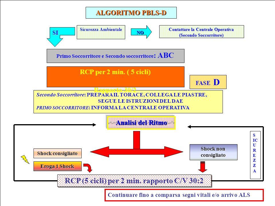 RCP (5 cicli) per 2 min. rapporto C/V 30:2