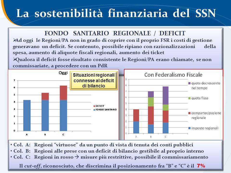 La sostenibilità finanziaria del SSN