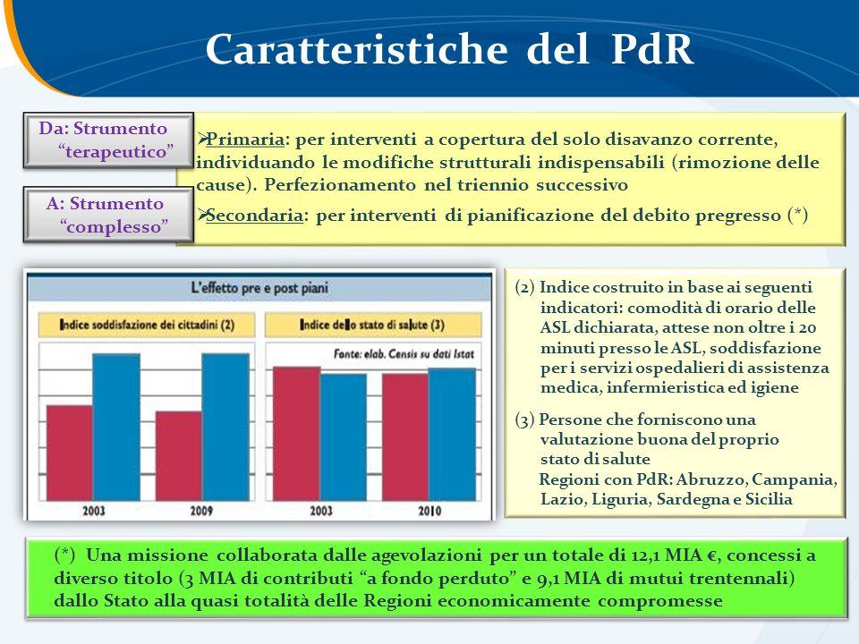 Caratteristiche del PdR
