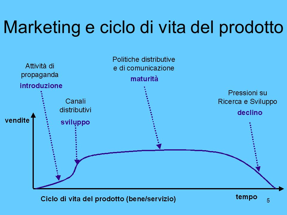 Marketing e ciclo di vita del prodotto