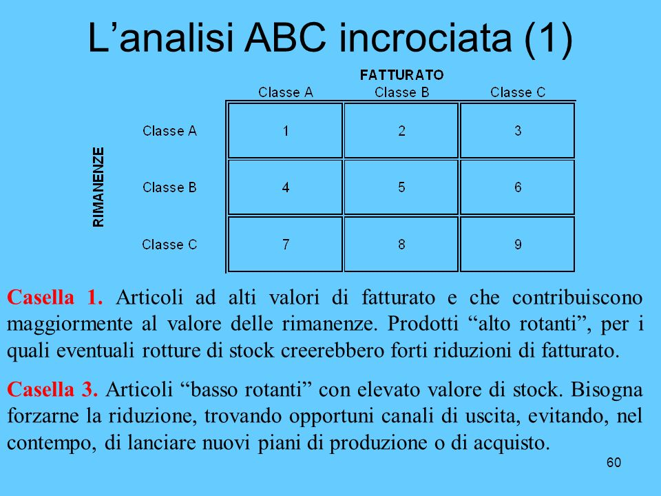 L'analisi ABC incrociata (1)