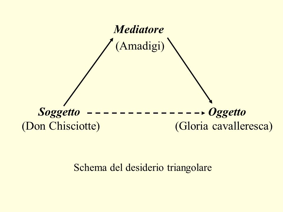 Schema del desiderio triangolare
