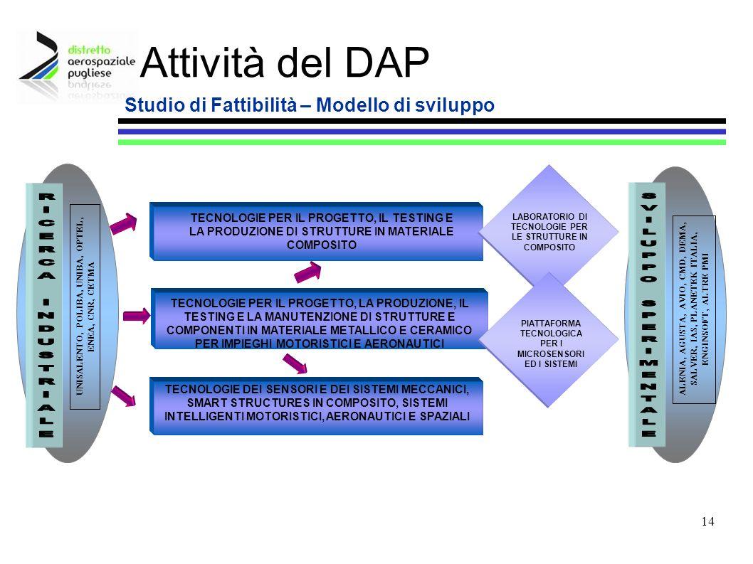 Studio di Fattibilità – Modello di sviluppo