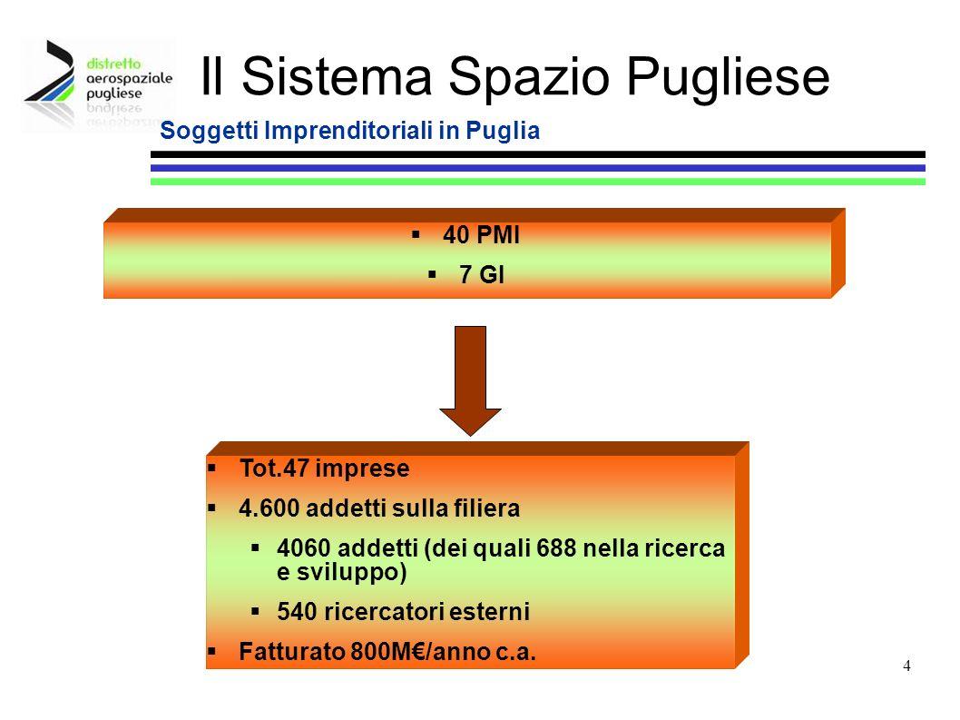 Soggetti Imprenditoriali in Puglia