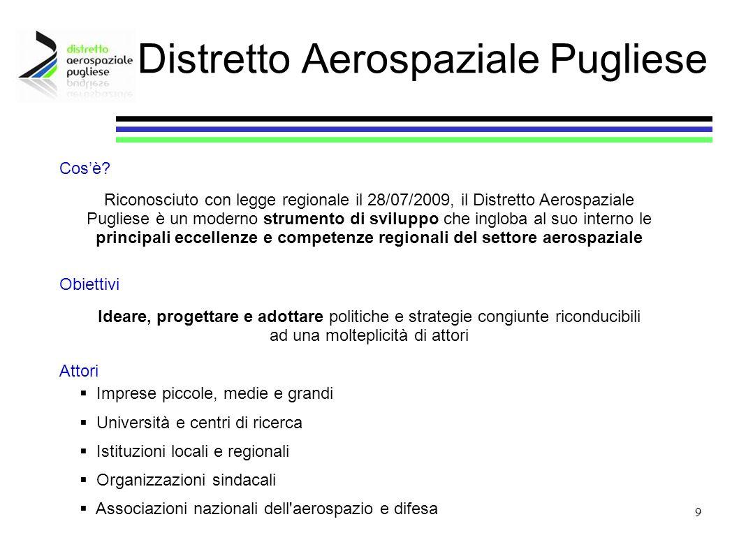 Distretto Aerospaziale Pugliese