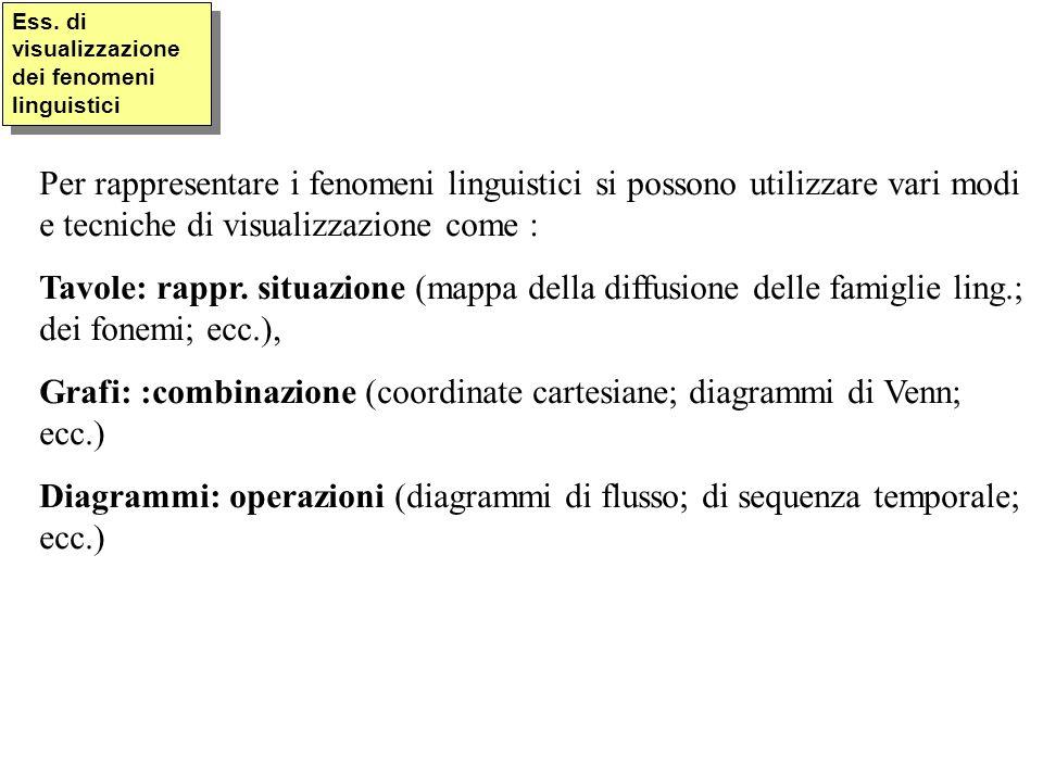 Grafi: :combinazione (coordinate cartesiane; diagrammi di Venn; ecc.)