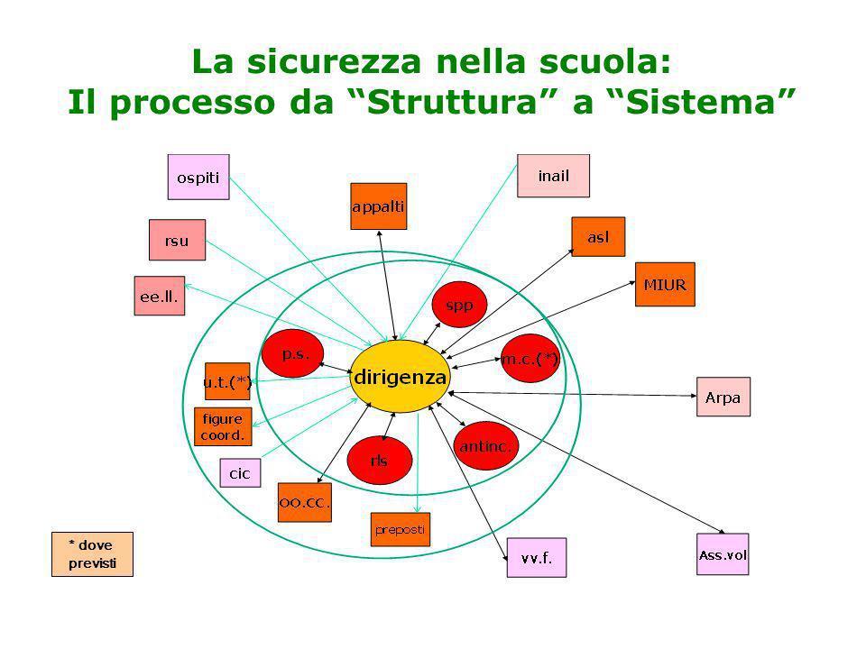 La sicurezza nella scuola: Il processo da Struttura a Sistema
