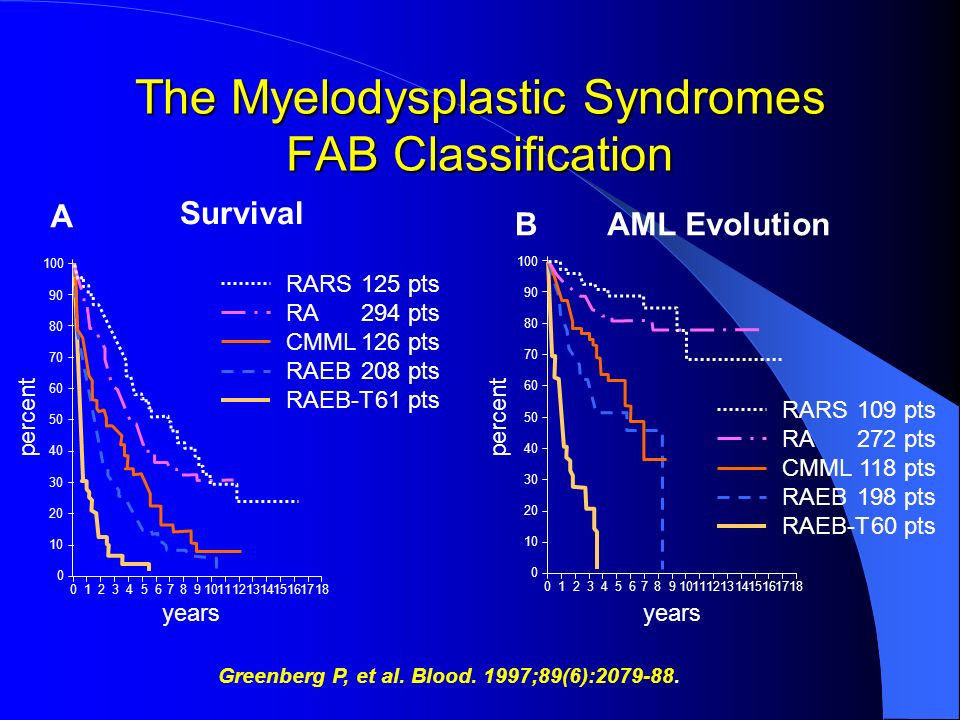The Myelodysplastic Syndromes FAB Classification