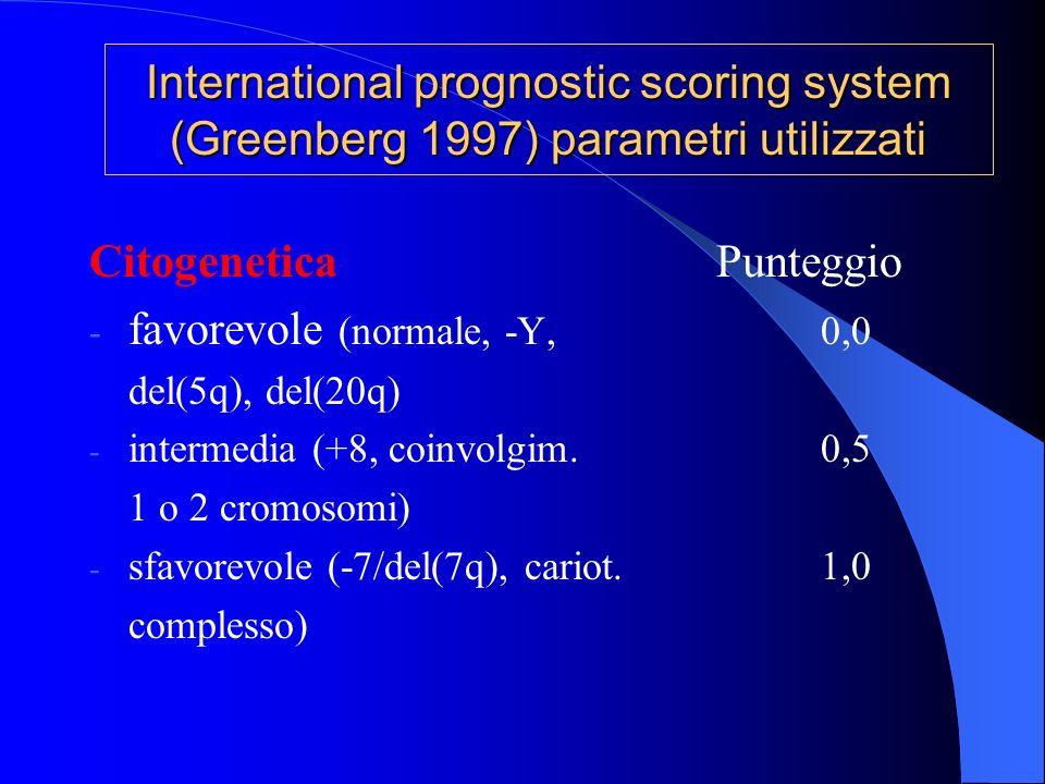 Citogenetica Punteggio favorevole (normale, -Y, 0,0