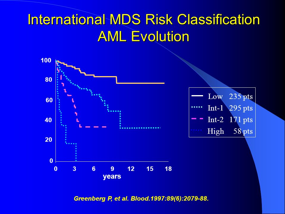 International MDS Risk Classification AML Evolution