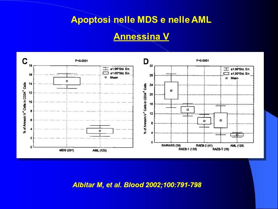Apoptosi nelle MDS e nelle AML Annessina V