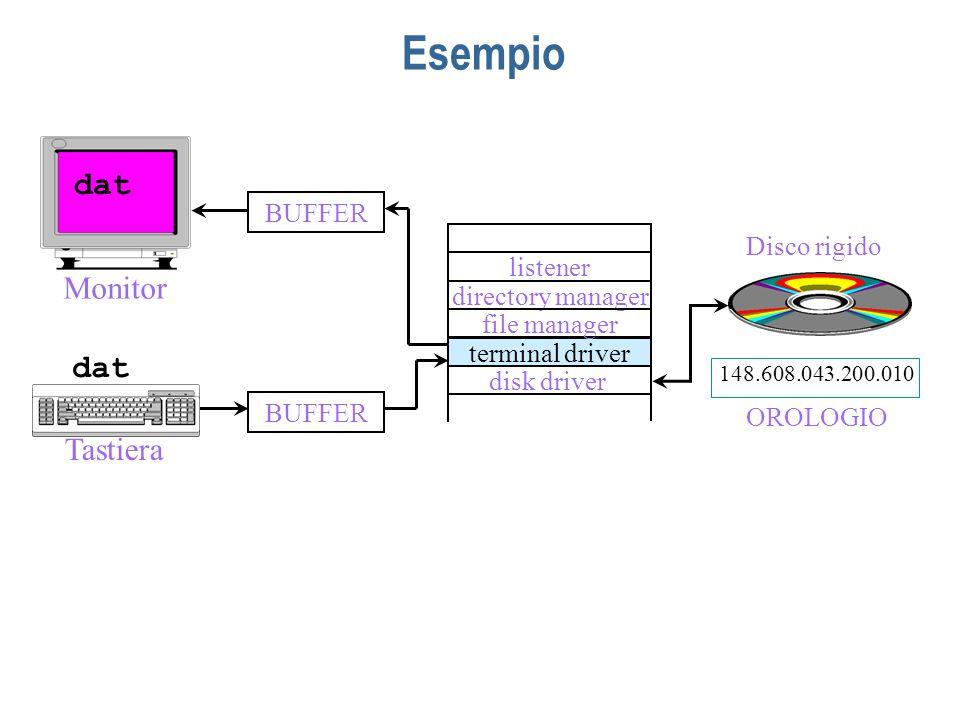 Esempio dat Monitor dat Tastiera Disco rigido listener