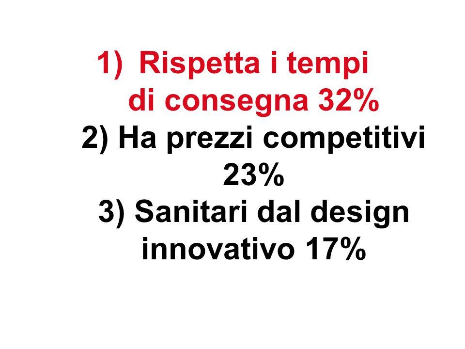 Rispetta i tempi di consegna 32% 2) Ha prezzi competitivi 23% 3) Sanitari dal design innovativo 17%