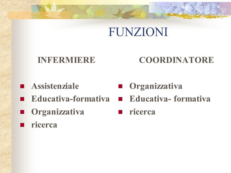 FUNZIONI INFERMIERE Assistenziale Educativa-formativa Organizzativa