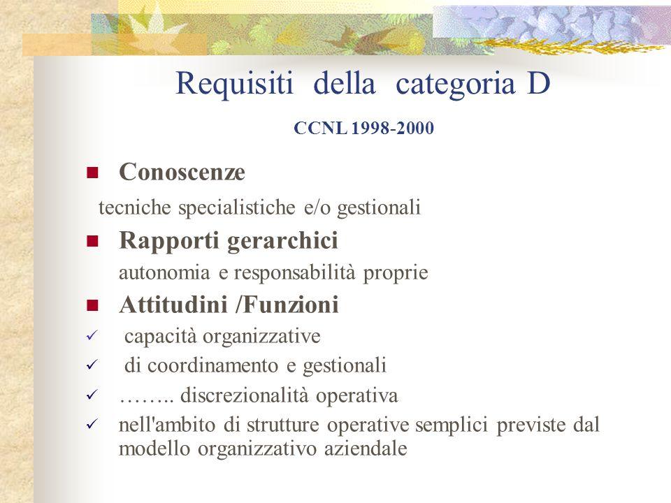 Requisiti della categoria D CCNL 1998-2000