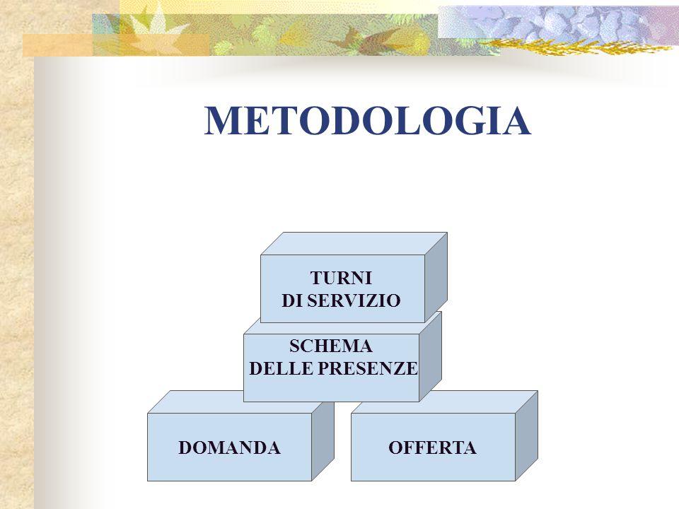 METODOLOGIA TURNI DI SERVIZIO SCHEMA DELLE PRESENZE DOMANDA OFFERTA
