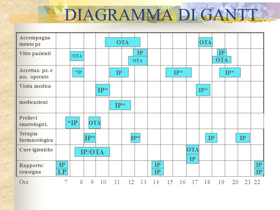 DIAGRAMMA DI GANTT IP* IP* *IP IP* IP/OTA I.P