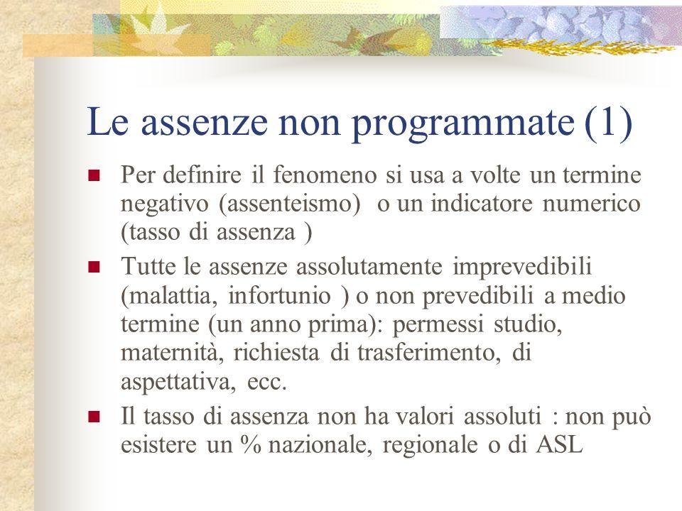 Le assenze non programmate (1)