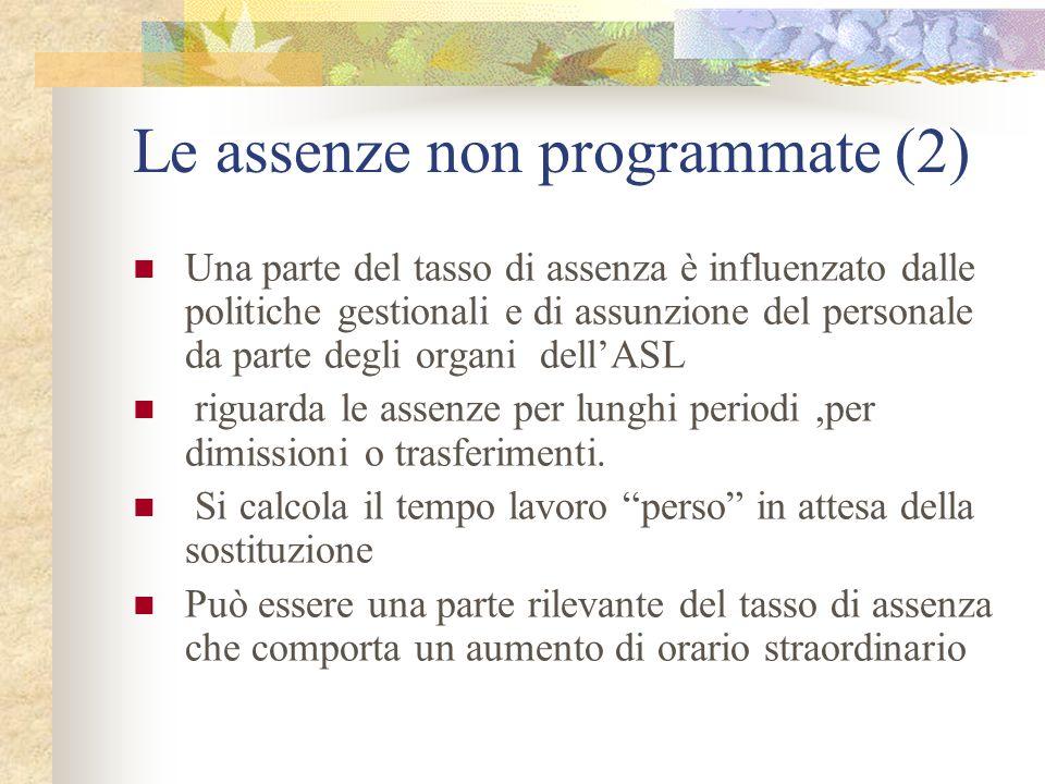 Le assenze non programmate (2)