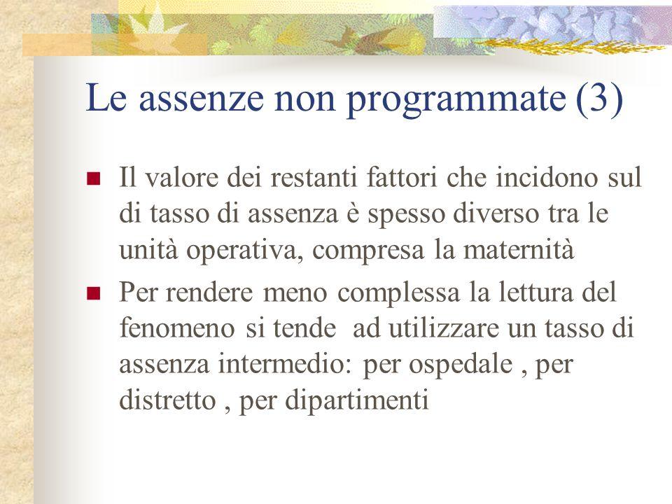 Le assenze non programmate (3)