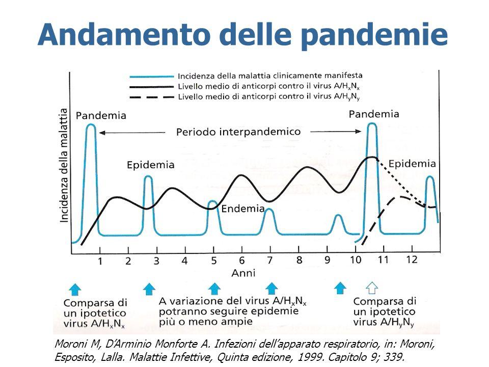 Andamento delle pandemie