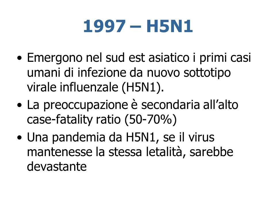 1997 – H5N1Emergono nel sud est asiatico i primi casi umani di infezione da nuovo sottotipo virale influenzale (H5N1).