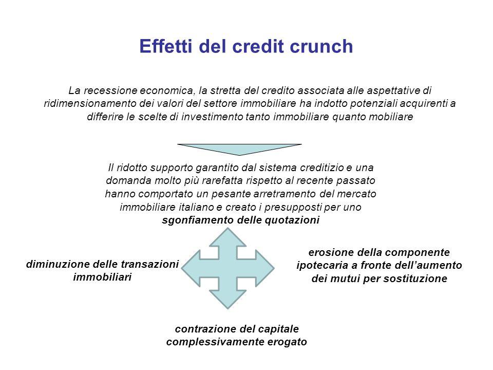 Effetti del credit crunch