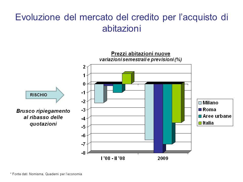 Evoluzione del mercato del credito per l'acquisto di abitazioni