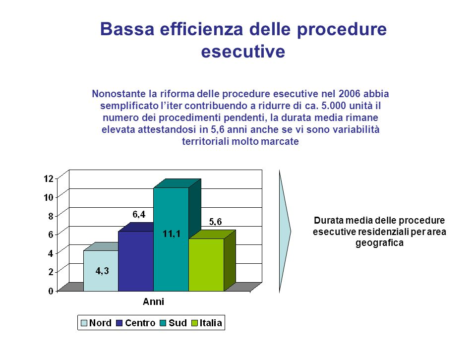 Bassa efficienza delle procedure esecutive