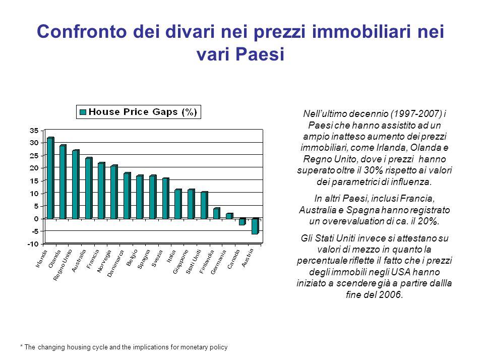 Confronto dei divari nei prezzi immobiliari nei vari Paesi