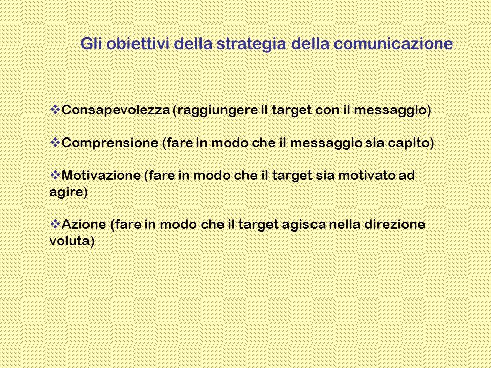 Gli obiettivi della strategia della comunicazione