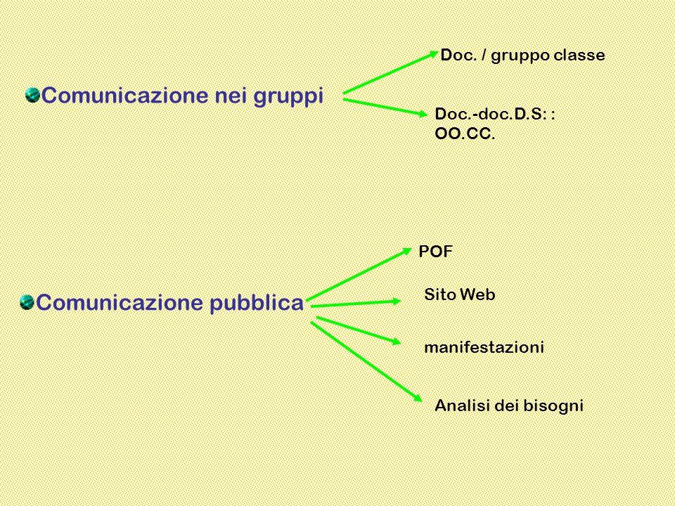 Comunicazione nei gruppi