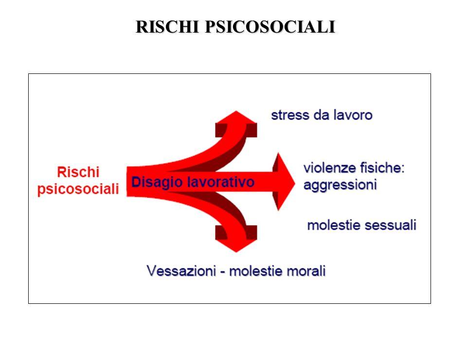 RISCHI PSICOSOCIALI