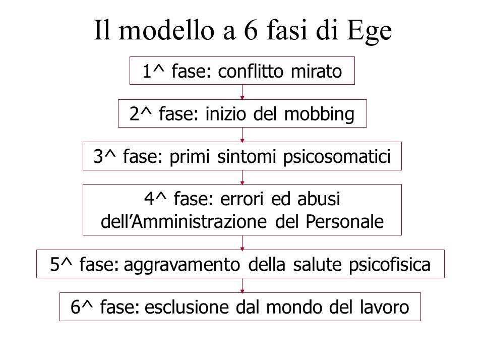 Il modello a 6 fasi di Ege 1^ fase: conflitto mirato