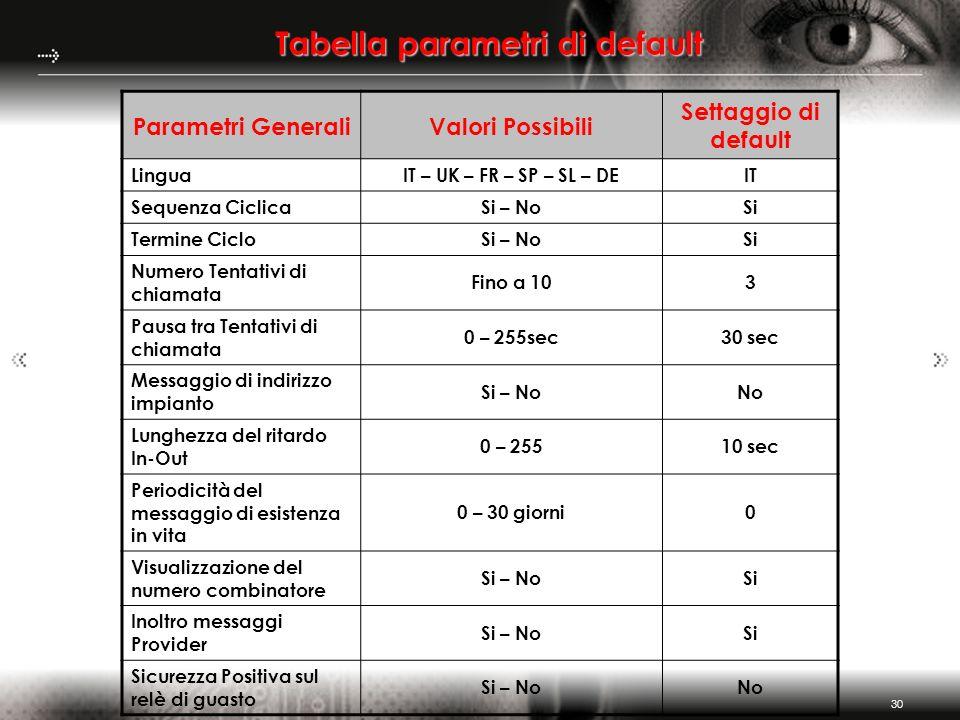 Tabella parametri di default