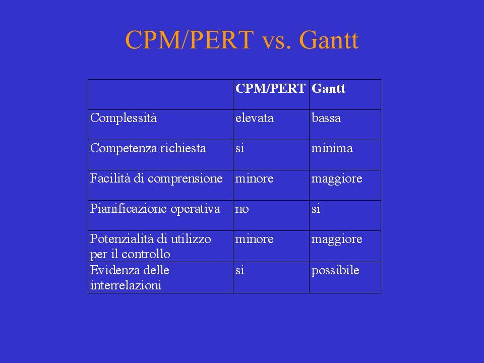 CPM/PERT vs. Gantt