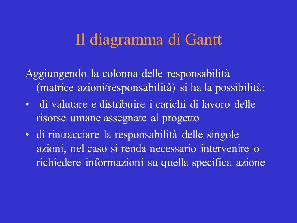 Il diagramma di Gantt Aggiungendo la colonna delle responsabilità (matrice azioni/responsabilità) si ha la possibilità:
