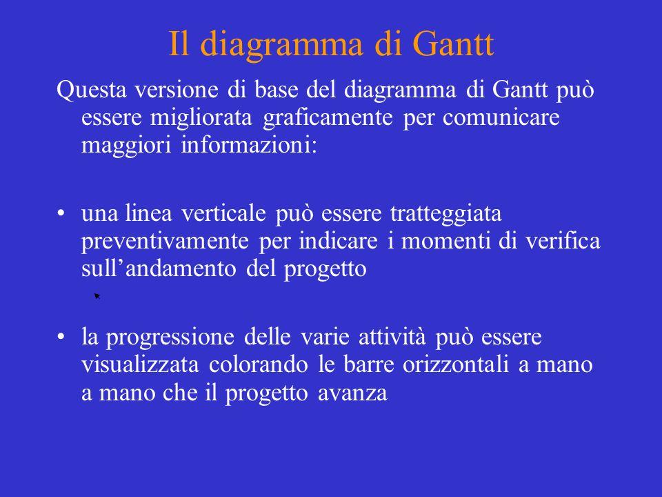 Il diagramma di Gantt Questa versione di base del diagramma di Gantt può essere migliorata graficamente per comunicare maggiori informazioni: