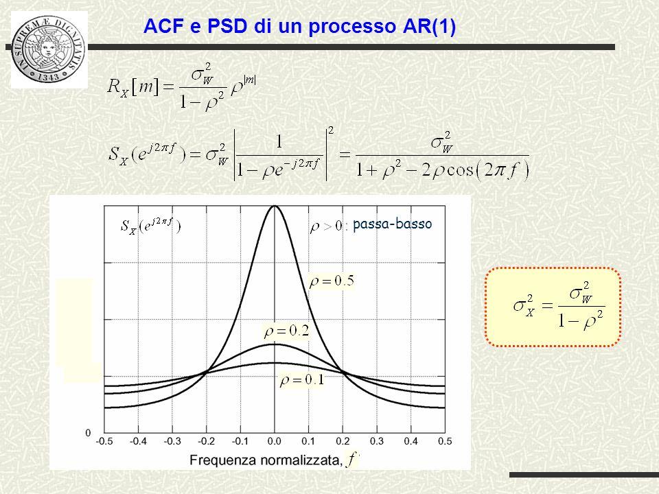 ACF e PSD di un processo AR(1)
