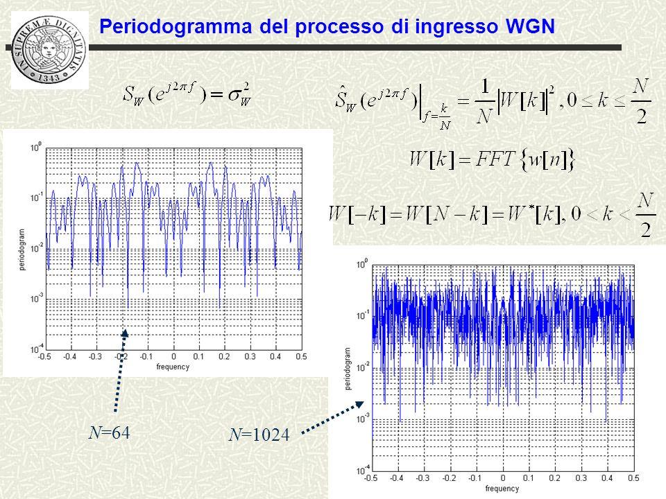 Periodogramma del processo di ingresso WGN
