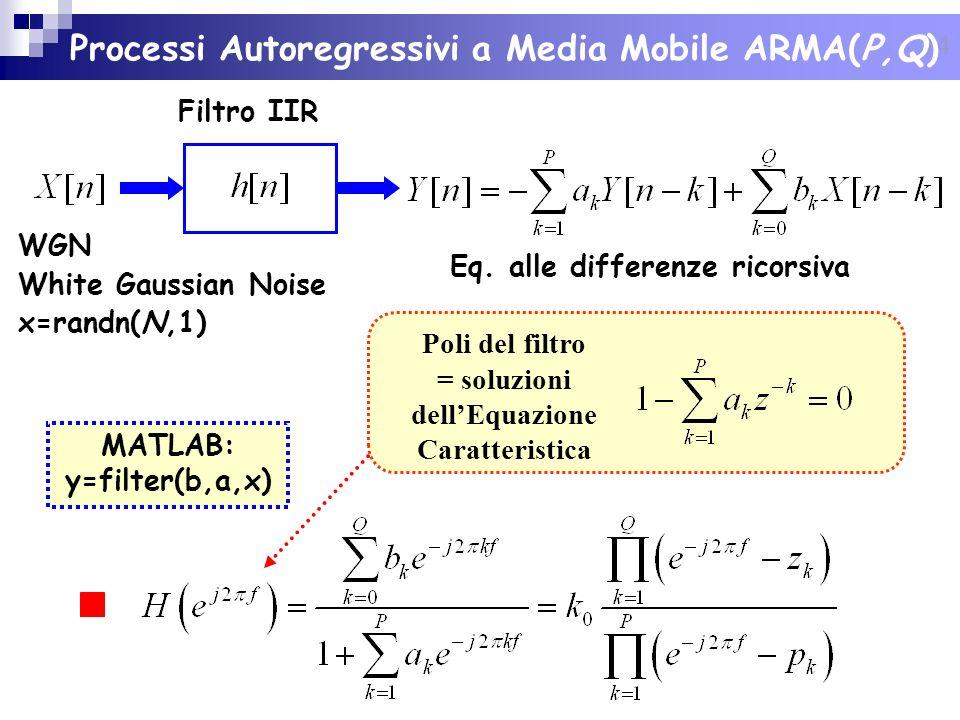 Processi Autoregressivi a Media Mobile ARMA(P,Q)