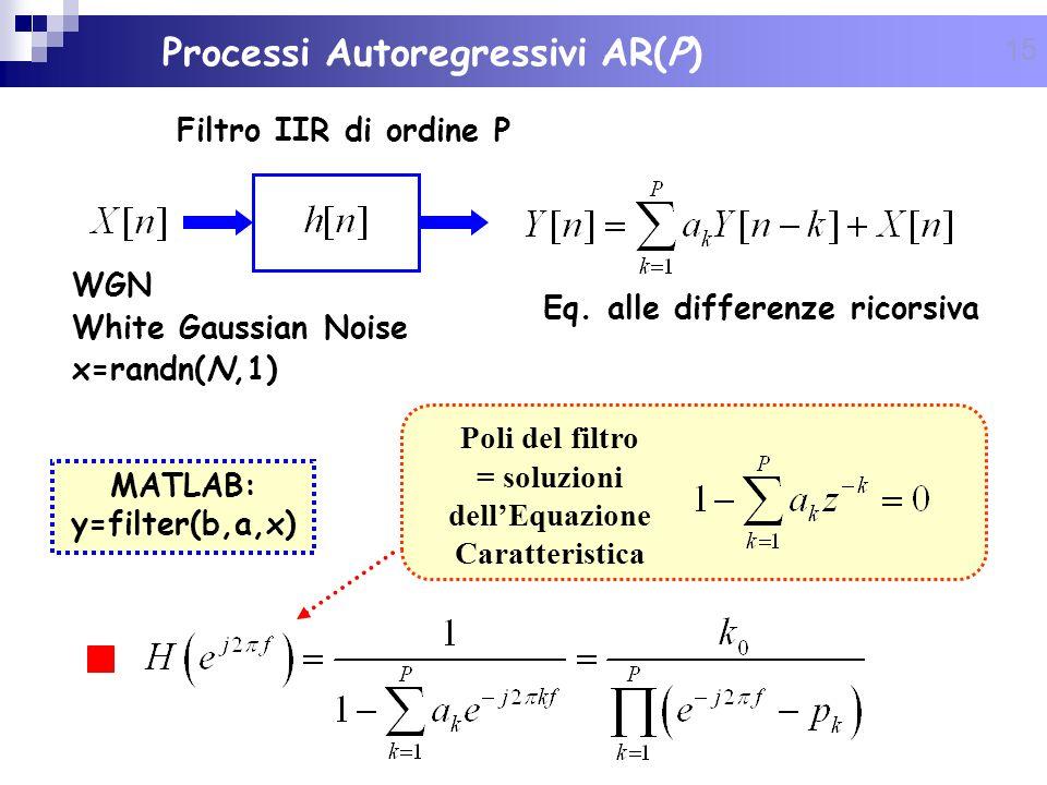 Processi Autoregressivi AR(P)