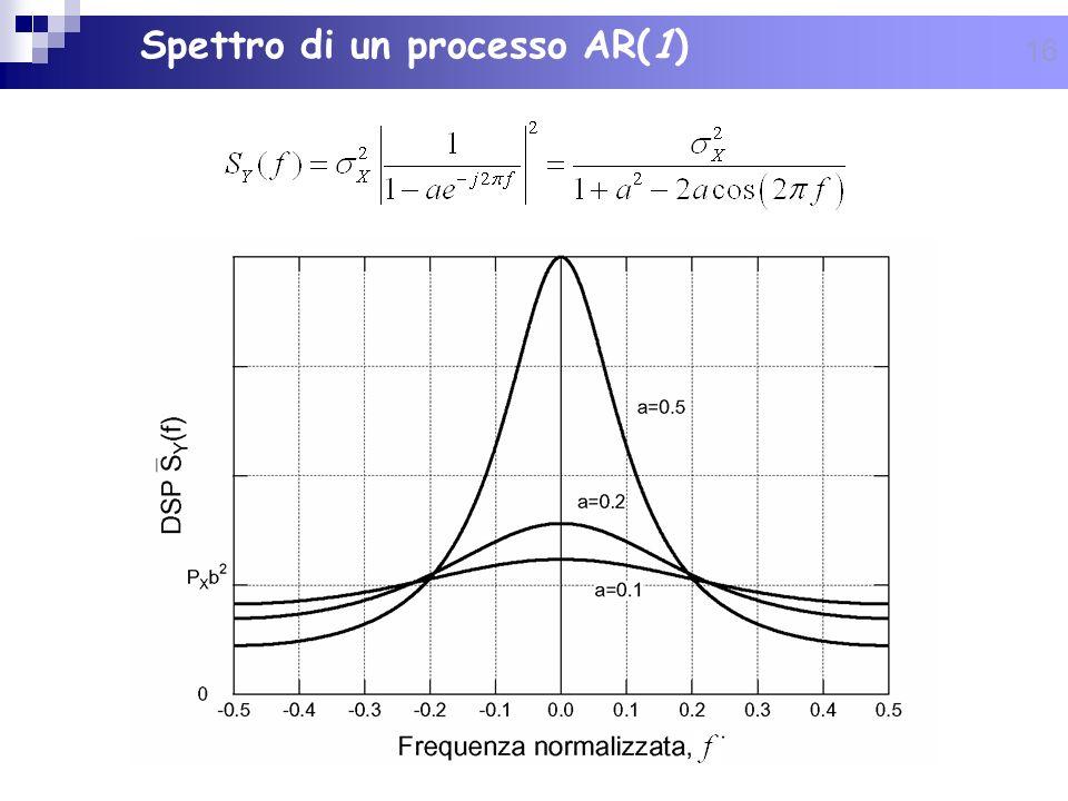Spettro di un processo AR(1)